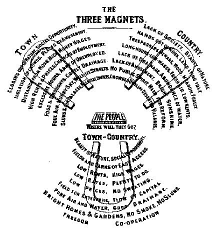 Diagram trzech magnesów Howarda